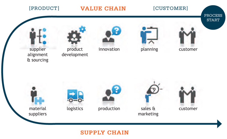tesco scm Tableau: you help to analyze supply chain development at tesco—one of the world's largest retailers tell me about the scope of data that you're dealing with adam yeoman, senior analyst, supply chain development, tesco: at tesco, we have over 3,000 stores in the uk, and the average store will have over 15,000.