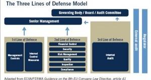 Üçlü Savunma Hattı Modeli ve Modele İlişkin Değerlendirme
